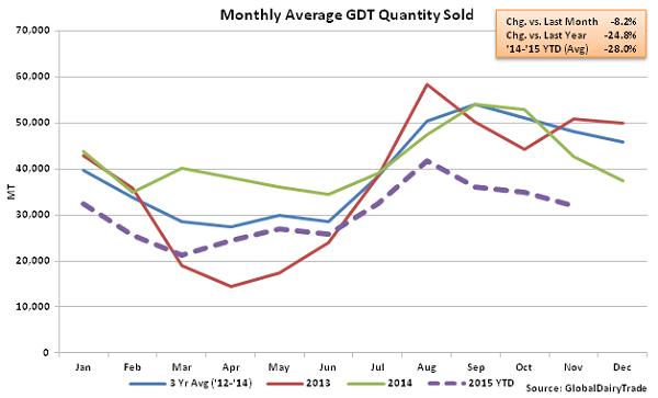 Monthly Average GDT Quantity Sold2 - Nov 17
