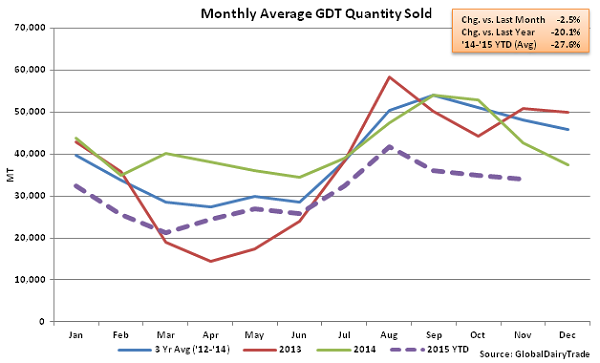 Monthly Average GDT Quantity Sold2 - Nov 3
