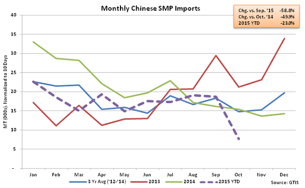 Monthly Chinese SMP Imports - Nov