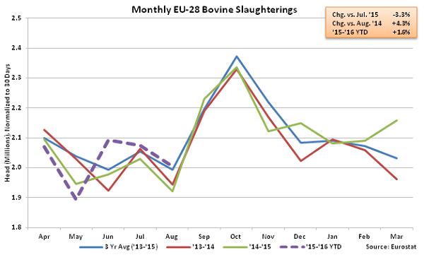 Monthly EU-28 Bovine Slaughterings - Nov