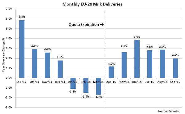 Monthly EU-28 Milk Deliveries2 - Nov