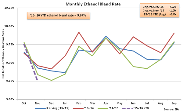 Monthly Ethanol Blend Rate 11-12-15