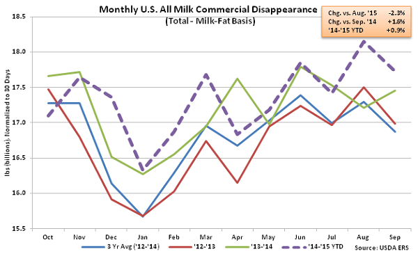 Monthly US All Milk Commercial Disappearance - Nov