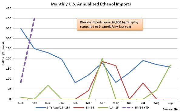 Monthly US Annualized Ethanol Imports 11-12-15