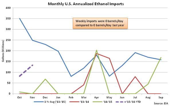 Monthly US Annualized Ethanol Imports 11-25-15