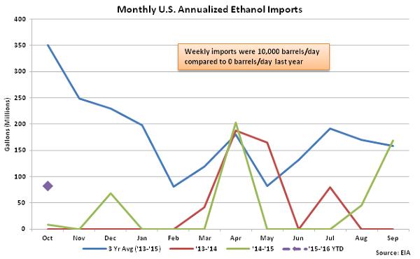 Monthly US Annualized Ethanol Imports 11-4-15