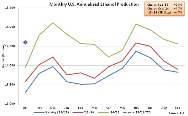 Monthly US Annualized Ethanol Production 11-4-15