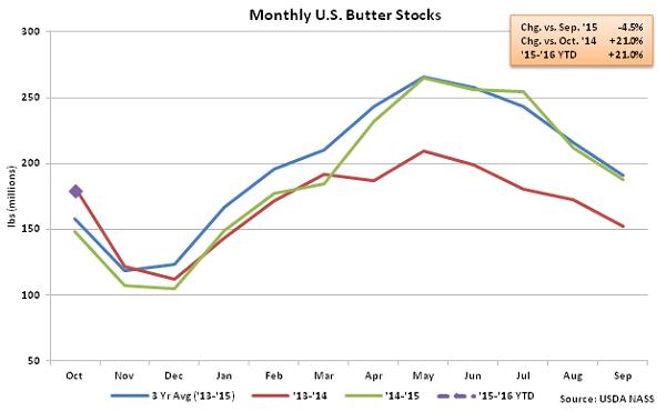 Monthly US Butter Stocks - Nov