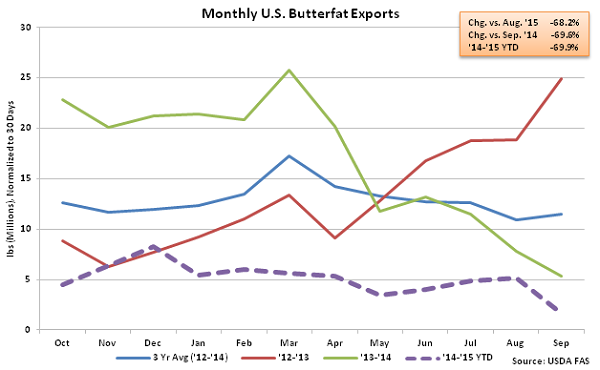 Monthly US Butterfat Exports - Nov
