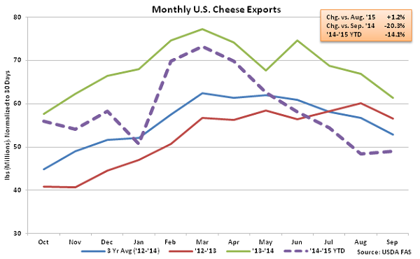 Monthly US Cheese Exports - Nov
