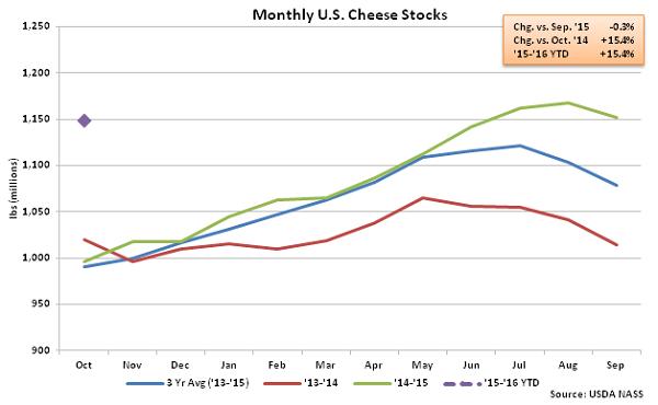 Monthly US Cheese Stocks - Nov