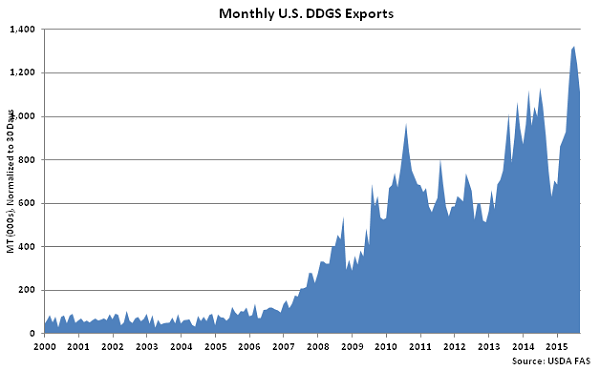 Monthly US DDGS Exports - Nov