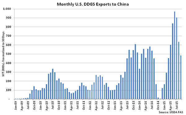 Monthly US DDGS Exports to China - Nov