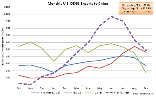 Monthly US DDGS Exports to China2 - Nov