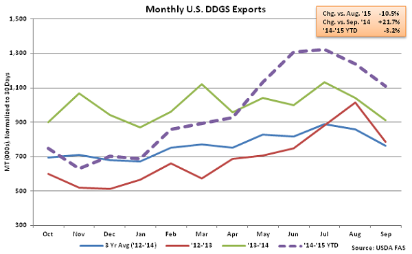 Monthly US DDGS Exports2 - Nov