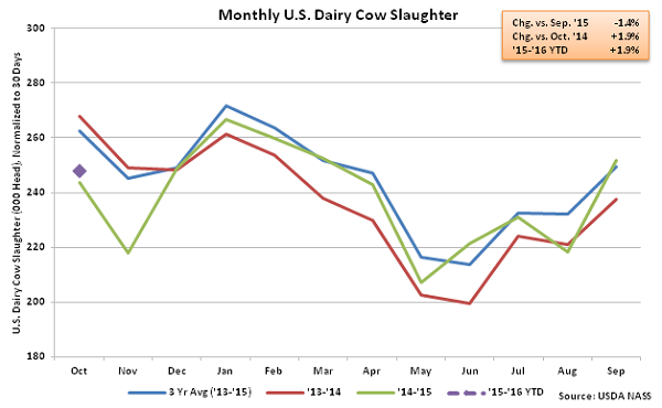 Monthly US Dairy Cow Slaughter - Nov