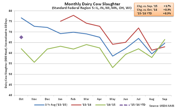 Monthly US Dairy Cow Slaughter Region 5 - Nov