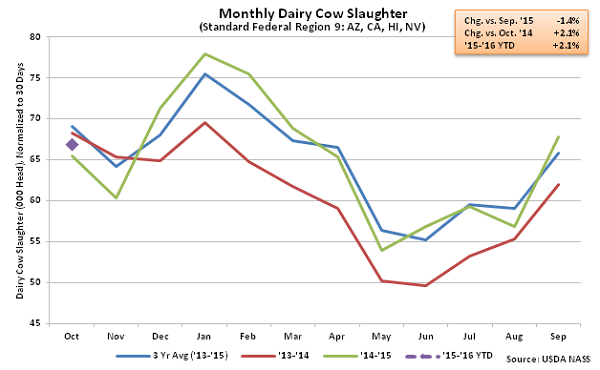 Monthly US Dairy Cow Slaughter Region 9 - Nov