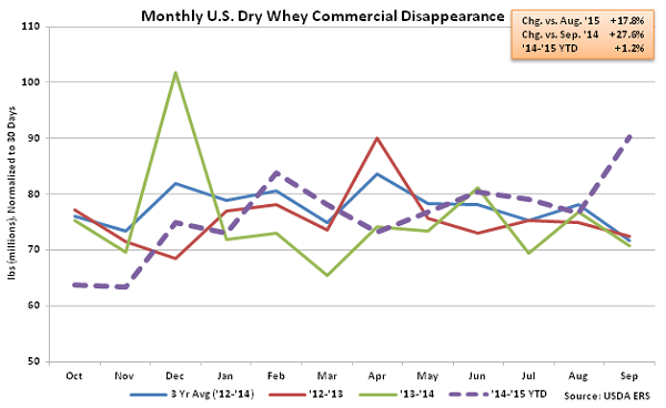 Monthly US Dry Whey Commercial Disappearance - Nov