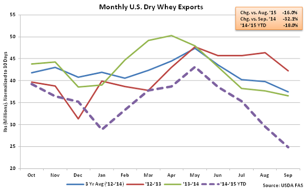Monthly US Dry Whey Exports - Nov