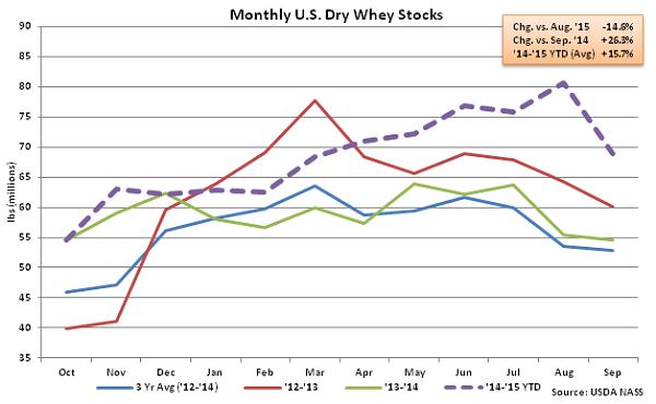Monthly US Dry Whey Stocks - Nov