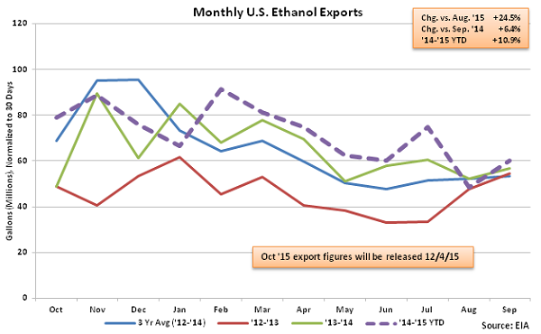 Monthly US Ethanol Exports 11-25-15