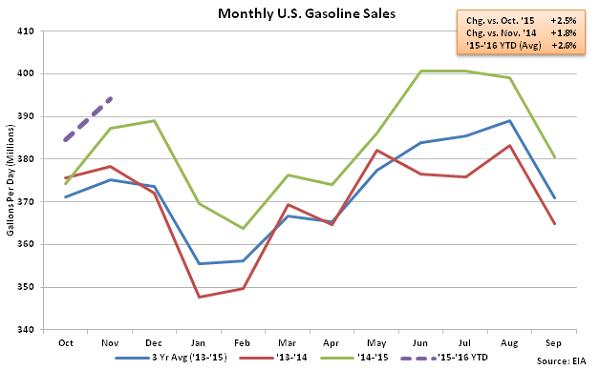 Monthly US Gasoline Sales 11-12-15