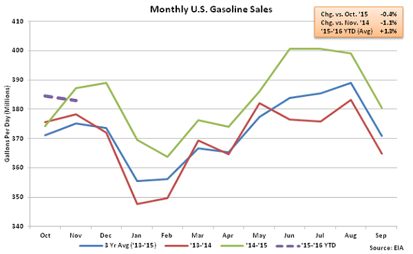 Monthly US Gasoline Sales 11-25-15