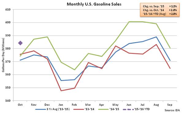 Monthly US Gasoline Sales 11-4-15