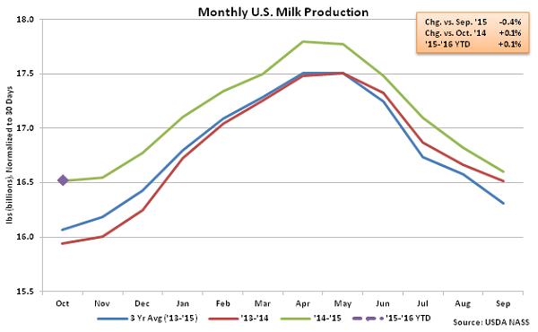 Monthly US Milk Production - Nov