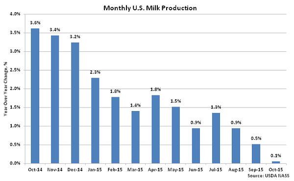 Monthly US Milk Production2 - Nov