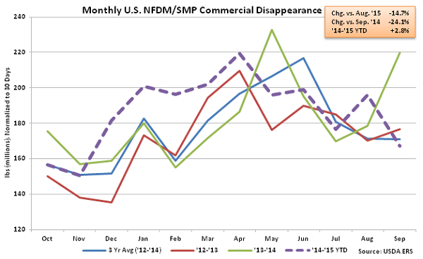 Monthly US NFDM-SMP Commercial Disappearance - Nov