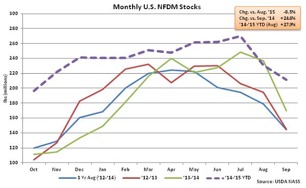 Monthly US NFDM Stocks - Nov