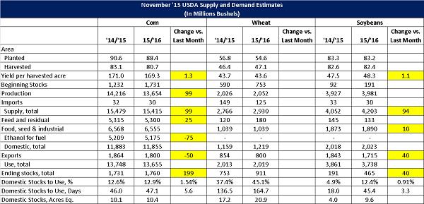Nov 15 USDA World Agriculture Supply and Demand Estimates