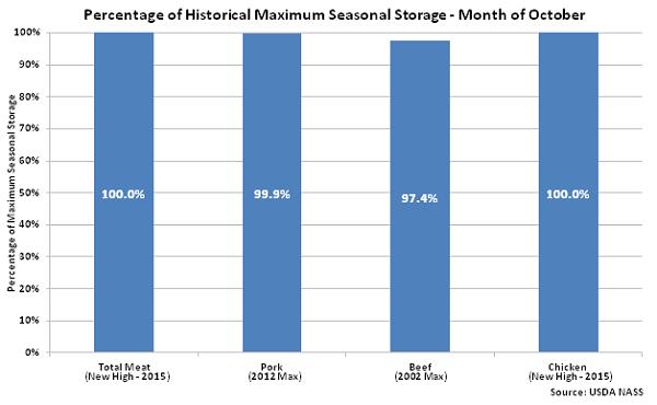 Percentage of Historical Maximum Seasonal Storage Oct 15 - Nov