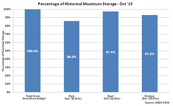 Percentage of Historical Maximum Storage Oct 15 - Nov