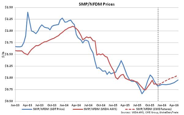 SMP-NFDM Prices - Nov 17