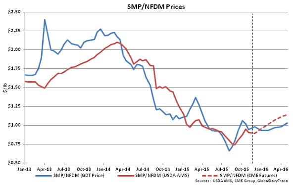 SMP-NFDM Prices - Nov 3