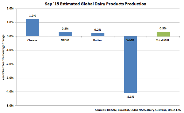 Sep 15 Estimated Global Dairy Products Production NEW