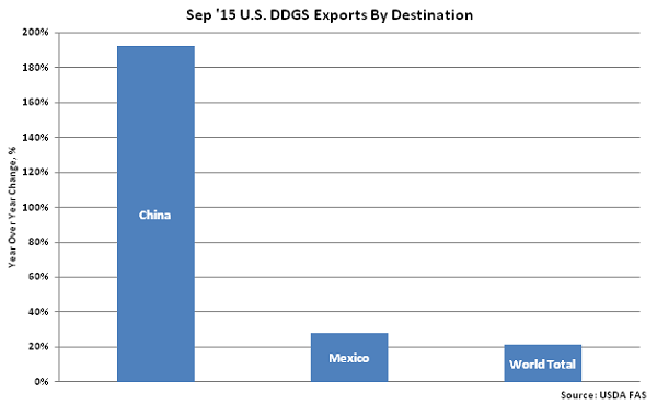 Sep 15 US DDGS Exports by Destinations - Nov