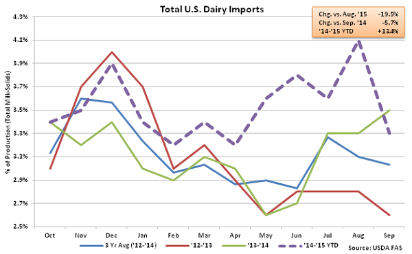 Total US Dairy Imports - Nov