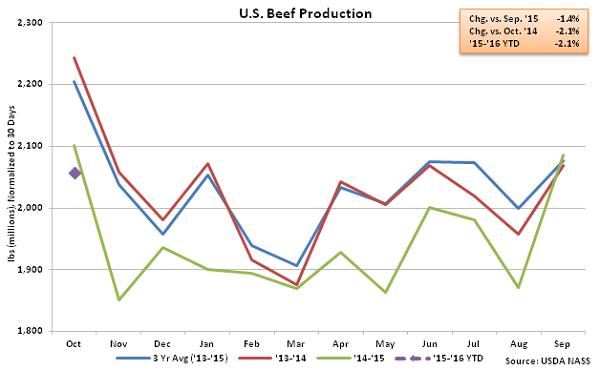 US Beef Production - Nov