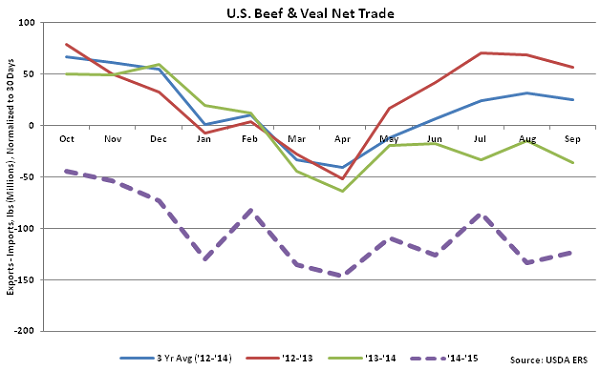 US Beef and Veal Net Trade - Nov
