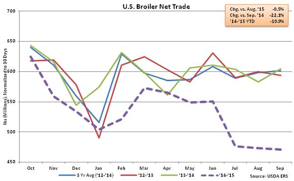 US Broiler Net Trade - Nov