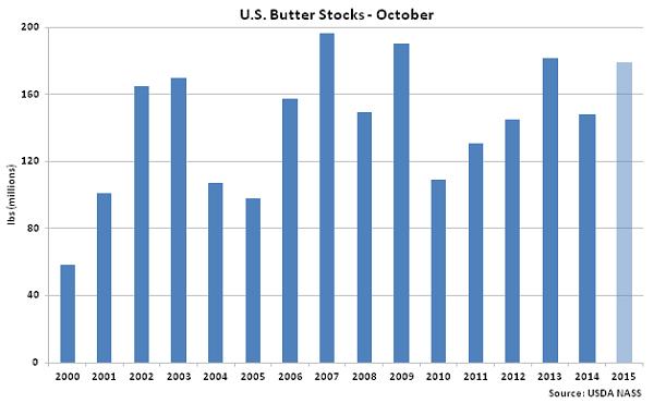 US Butter Stocks Oct - Nov