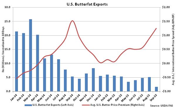 US Butterfat Exports - Nov