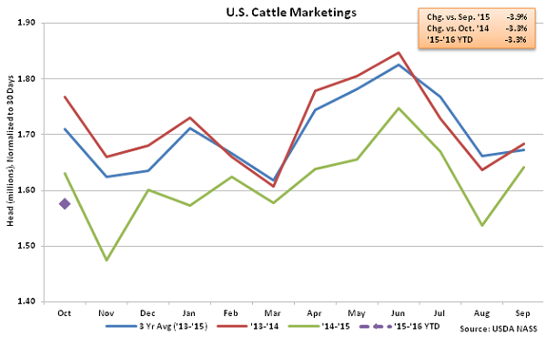 US Cattle Marketings - Nov