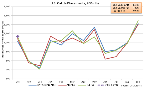 US Cattle Placements over 700 lbs - Nov