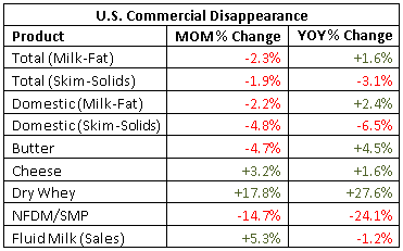 US Commercial Disappearance percentage change - Nov