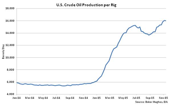 US Crude Oil Production per Rig - Nov 18